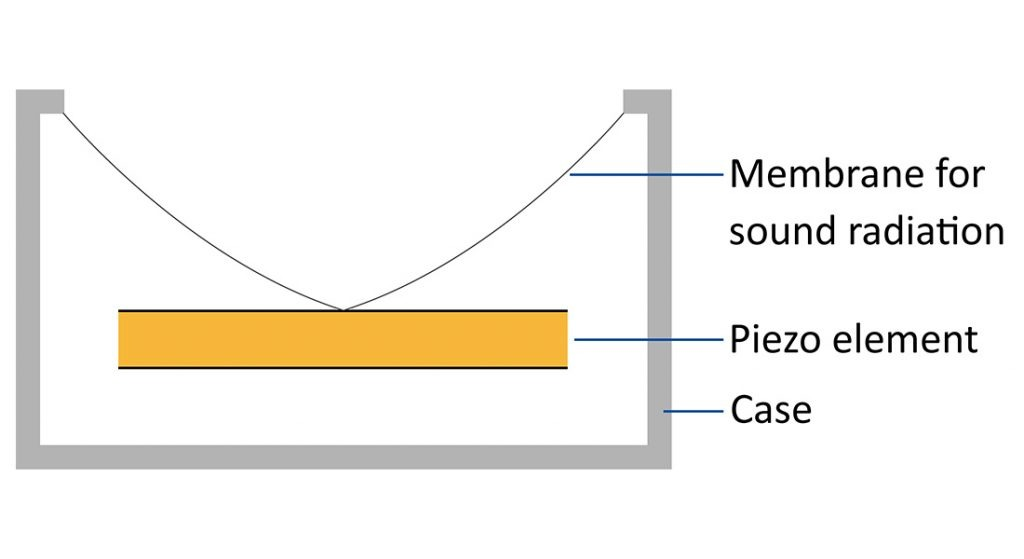 Image 3:Basic design of a sound transducer, which consists of two piezo disks glued to each other, a plastic membrane and a waterproof case (Image: PI)