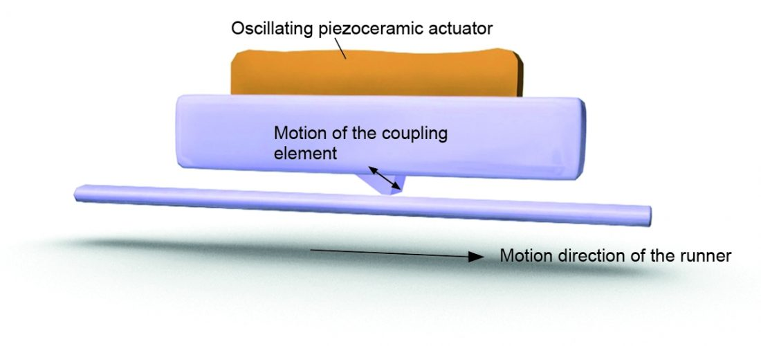 Image 7. Ultrasonic piezomotors are fast and suitable for positioning tasks in the sub-micrometer range. (Image: PI)