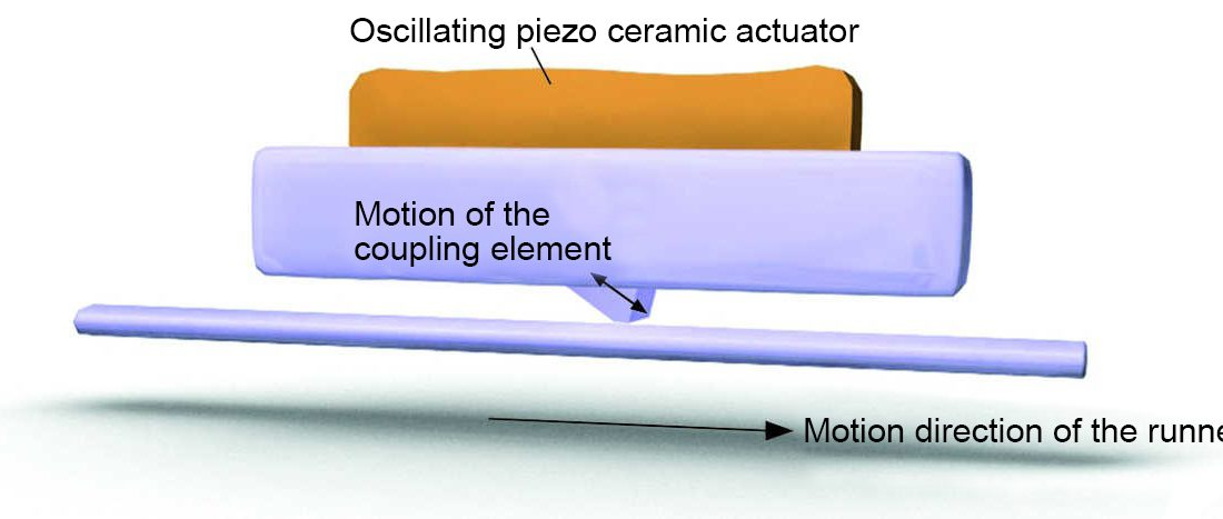 Image 3. Oscillations with ultrasonic frequencies of a piezoceramic actuator are converted along a friction bar in a linear motion and thereby drive the movable part of a mechanical structure (Image: PI)