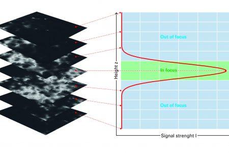 Optical 3D Surface Measuring Technology